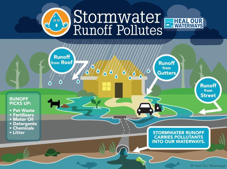 Stormwater Runoff Graphic